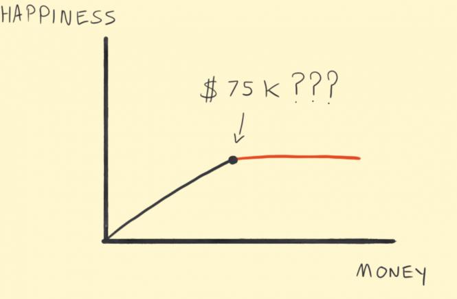 Tại sao bạn vẫn theo đuổi tiền bạc?
