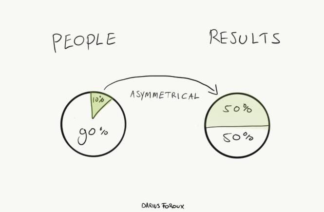 Quy luật của Giá: Tại sao chỉ số ít người mà đã tạo ra phân nửa kết quả?